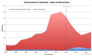 AUSTRALIAN CONSTRUCTION - VALUE OF WORK DONE - LARGE